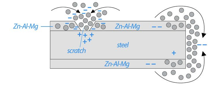 Material Aufbau